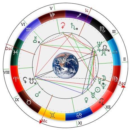 гороскоп для знаком зодиака на 2010 год