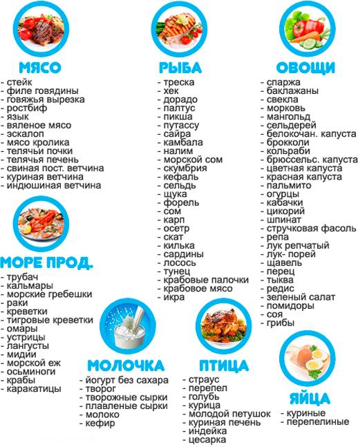 список продуктов для правильного питания