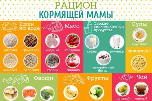 Рецепты меню кормящей мамы в первый месяц.