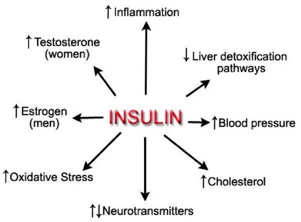 повышенный уровень холестерина что это