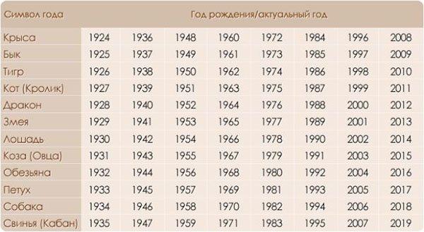Рождение в год, находящийся под покровительством одного из знаков восточного календаря