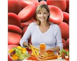 Схема питания при диете по группе крови