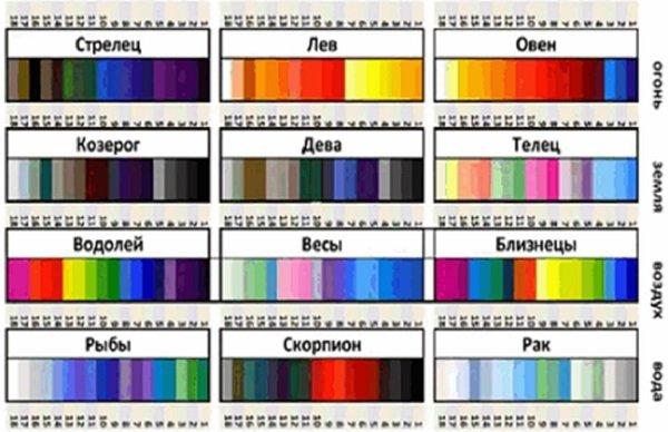 Часто люди отдают предпочтение цветам своего знака, особенно при выборе одежды.